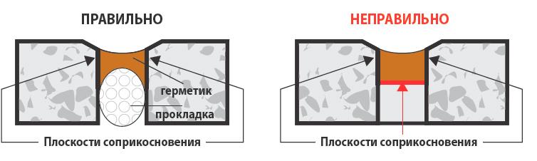 Правильное нанесение герметика для деформационных швов